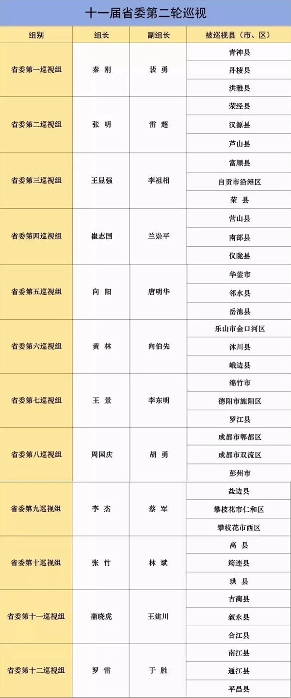四川省委4月初将对36个县(市、区)开展巡视