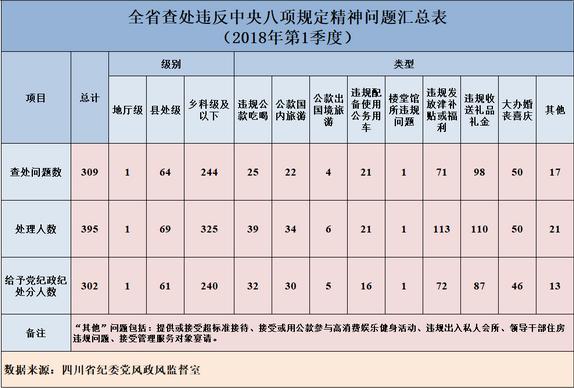 2018年第一季度四川省查处违反中央八项规定精神问题309起395人