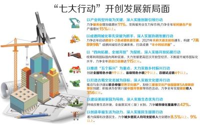 """实施""""七大行动""""加快建设全省经济副中心城市"""