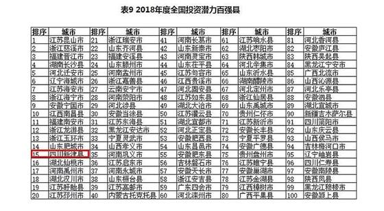 """全国综合实力百强县出炉 成都新津上榜两个""""全国百强县"""""""