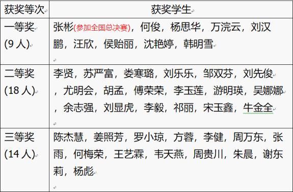 2019经济数学小抄_西南财经大学经济数学学院2019保研夏令营通知