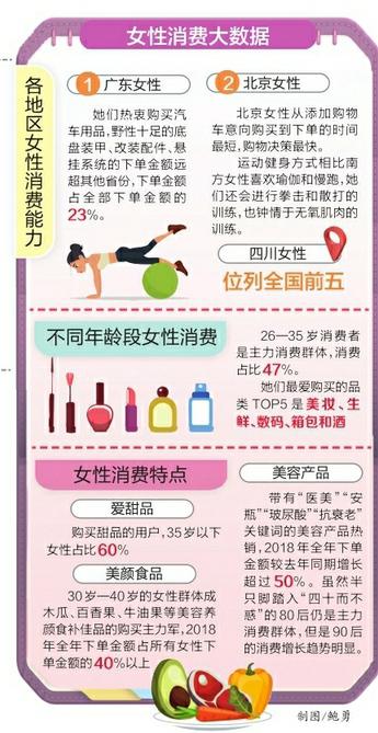 """四川女性消费力位列全国前五 90后女性开始养生 """"抗衰老""""消费增加"""