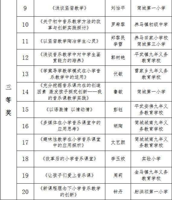 """成都简阳市音乐教师在""""成都市学科论文评"""