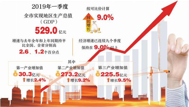 德阳市一季度经济增速好于全国全省