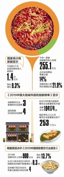 舌尖上的经济 一季度everybody歌词,成都餐饮收入255.1亿元