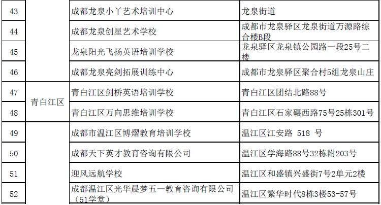 四川省校外培训机构黑白名单公布 成都这73家机